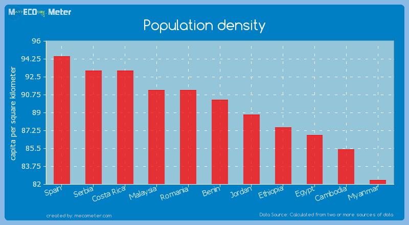 Population density of Benin