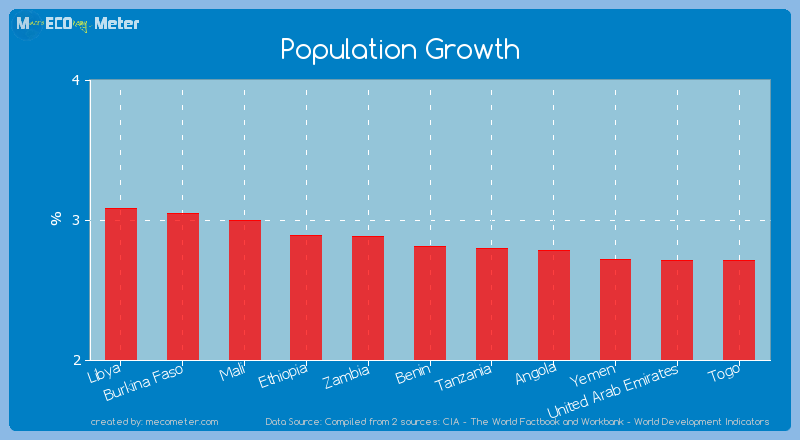 Population Growth of Benin