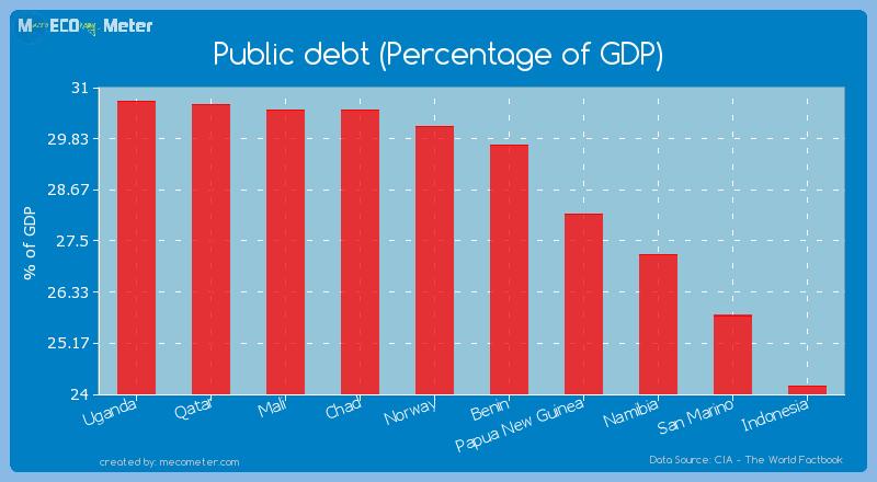 Public debt (Percentage of GDP) of Benin