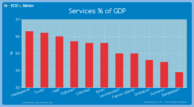 Services % of GDP of Benin