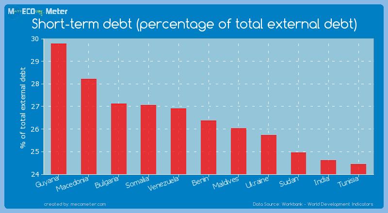 Short-term debt (percentage of total external debt) of Benin