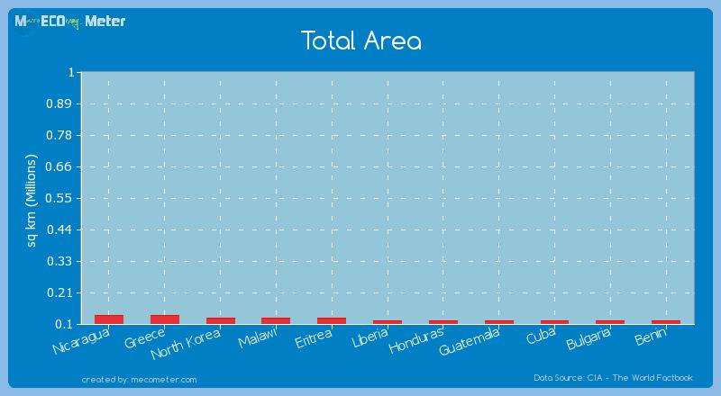 Total Area of Benin