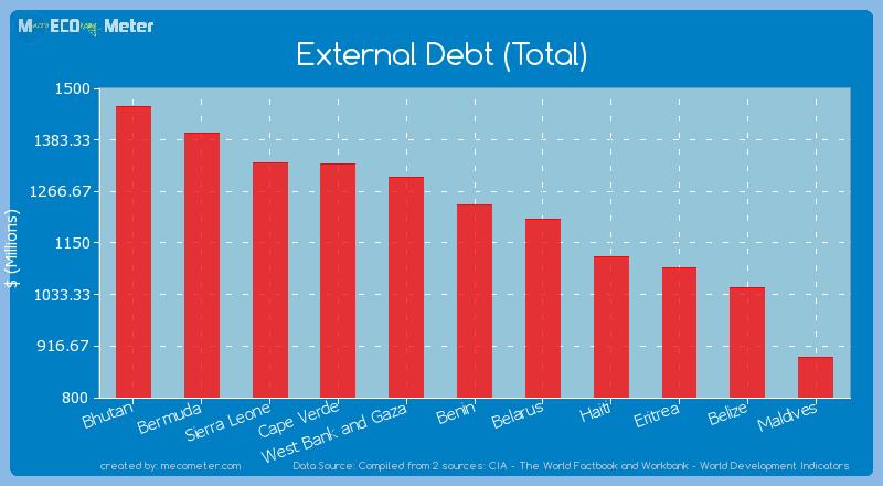 External Debt (Total) of Benin