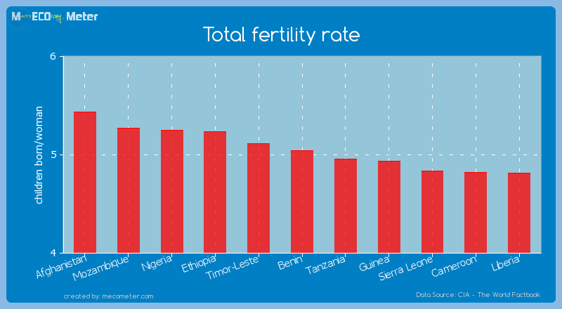 Total fertility rate of Benin