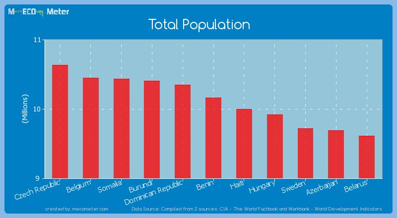 Total Population of Benin