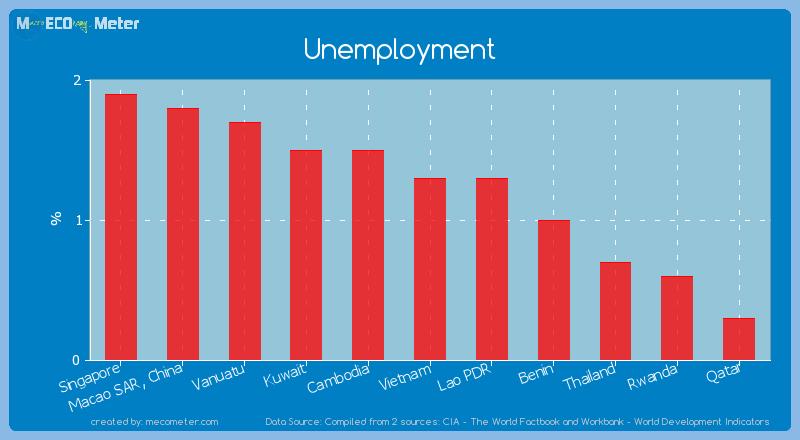 Unemployment of Benin