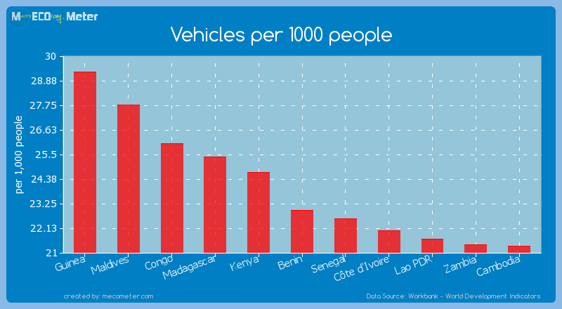 Vehicles per 1000 people of Benin