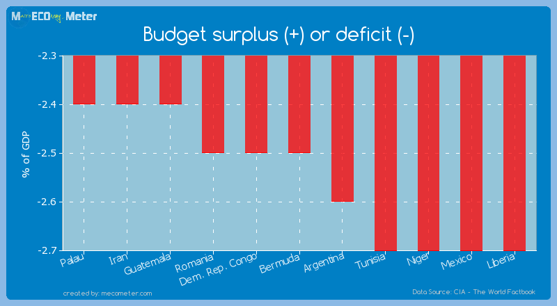 Budget surplus (+) or deficit (-) of Bermuda