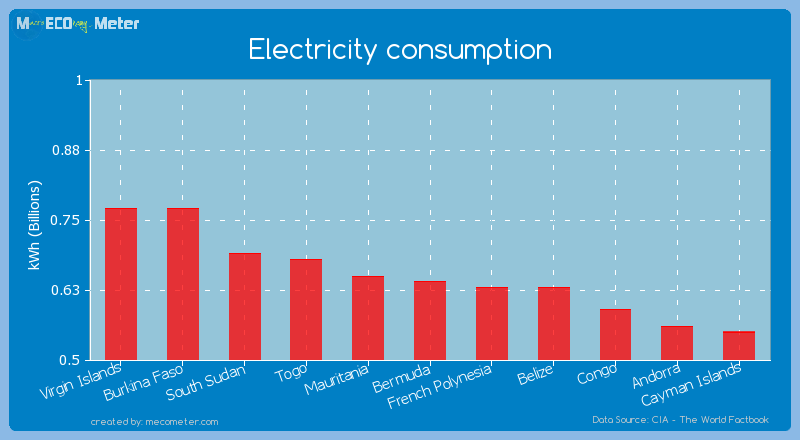 Electricity consumption of Bermuda