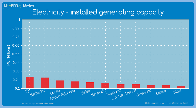 Electricity - installed generating capacity of Bermuda
