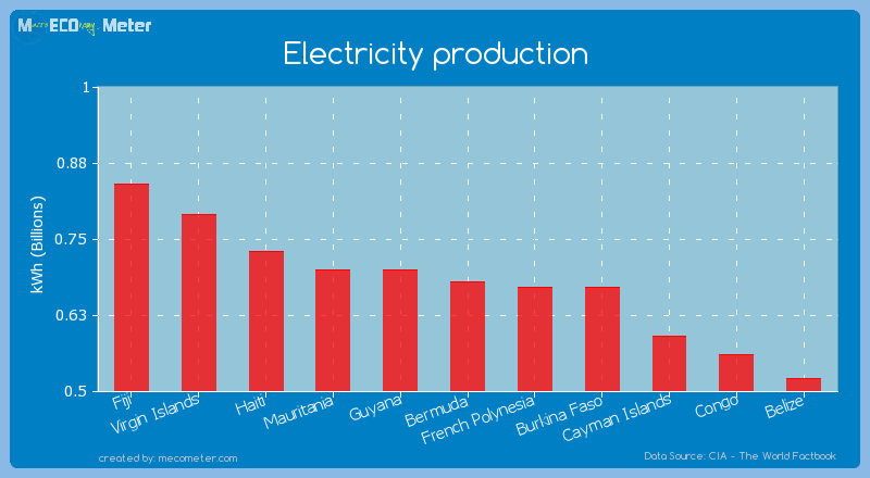 Electricity production of Bermuda