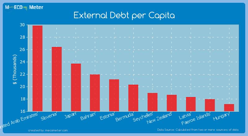 External Debt per Capita of Bermuda