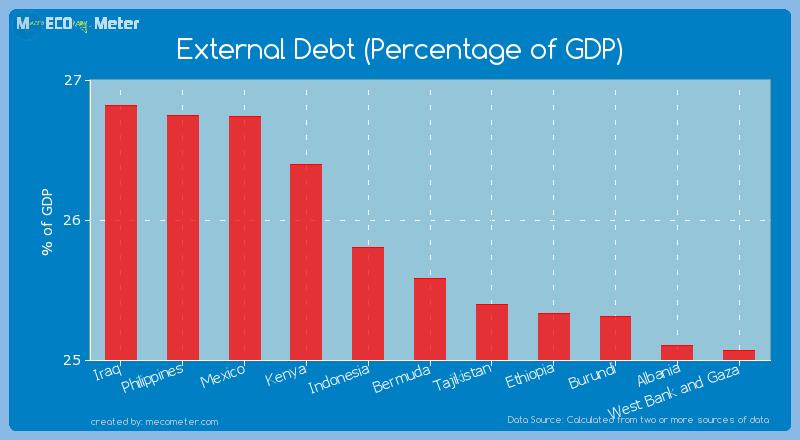 External Debt (Percentage of GDP) of Bermuda