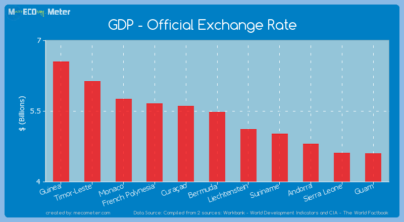 GDP - Official Exchange Rate of Bermuda