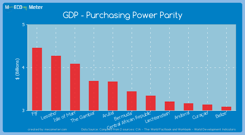 GDP - Purchasing Power Parity of Bermuda