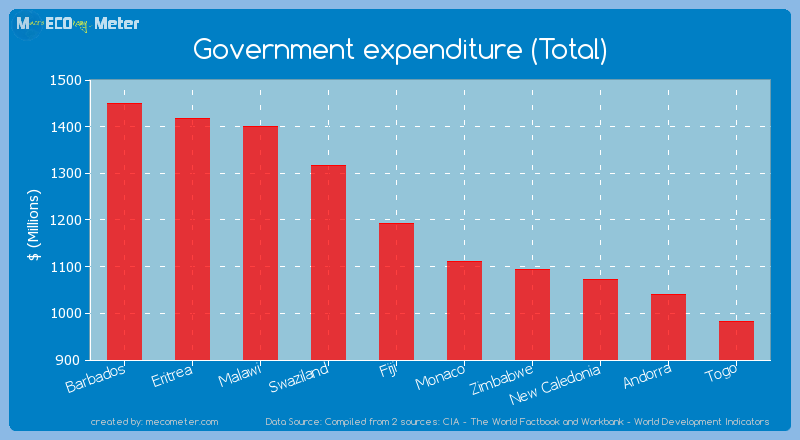 Government expenditure (Total) of Bermuda