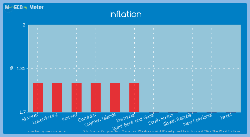 Inflation of Bermuda