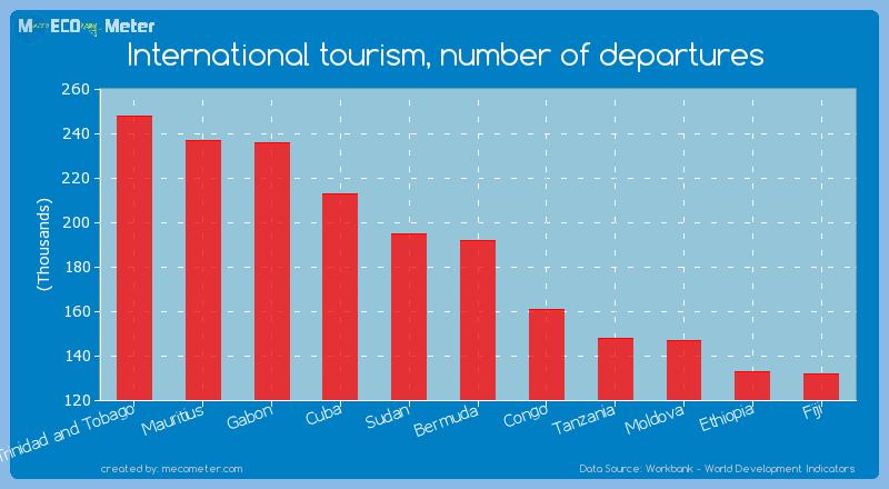 International tourism, number of departures of Bermuda