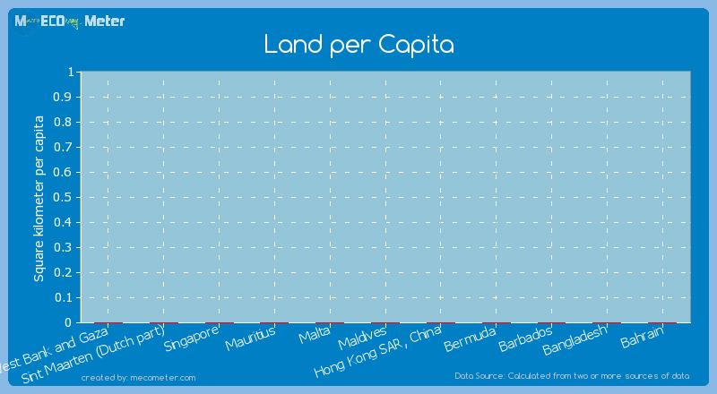 Land per Capita of Bermuda