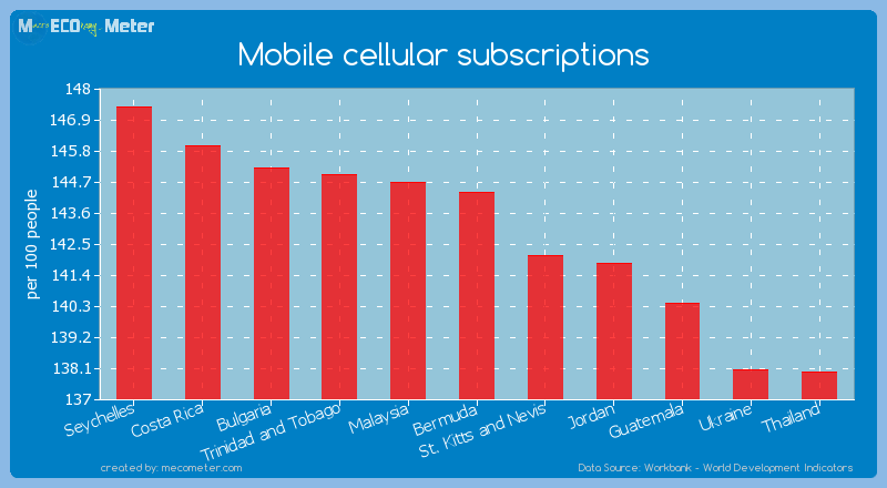 Mobile cellular subscriptions of Bermuda