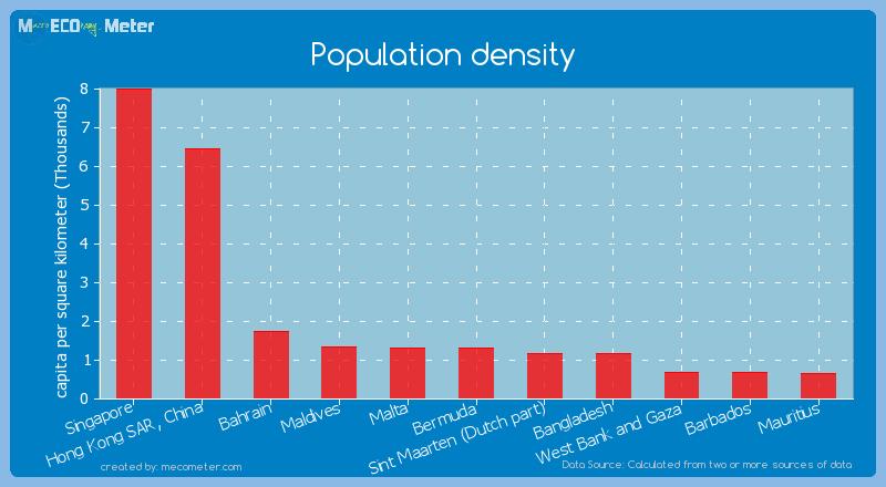 Population density of Bermuda