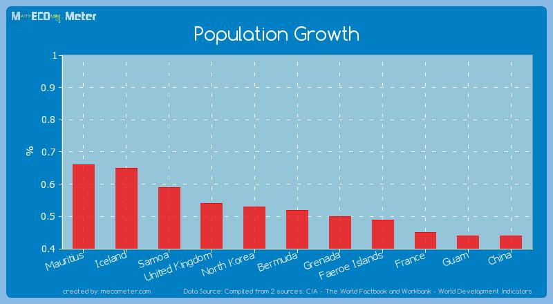 Population Growth of Bermuda