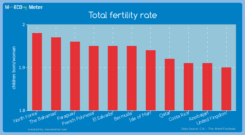 Total fertility rate of Bermuda