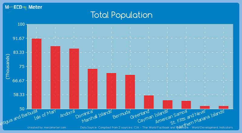 Total Population of Bermuda