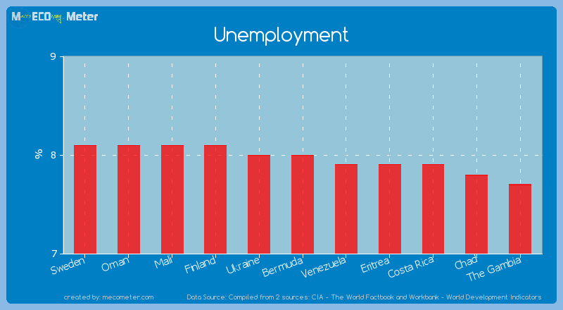 Unemployment of Bermuda
