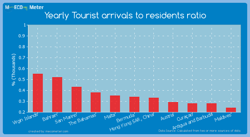 Yearly Tourist arrivals to residents ratio of Bermuda