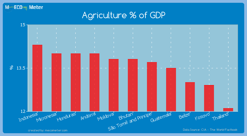 Agriculture % of GDP of Bhutan