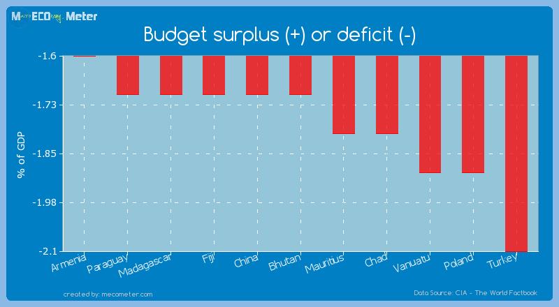 Budget surplus (+) or deficit (-) of Bhutan