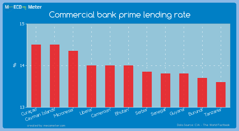 Commercial bank prime lending rate of Bhutan