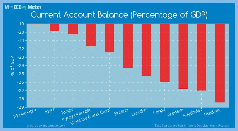 Current Account Balance (Percentage of GDP) of Bhutan