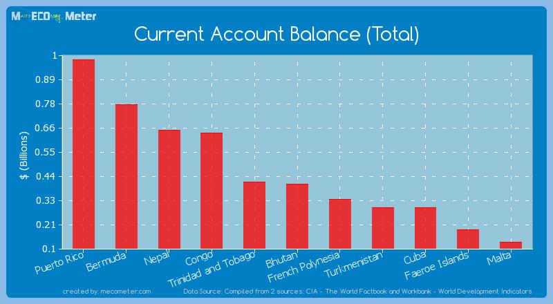 Current Account Balance (Total) of Bhutan