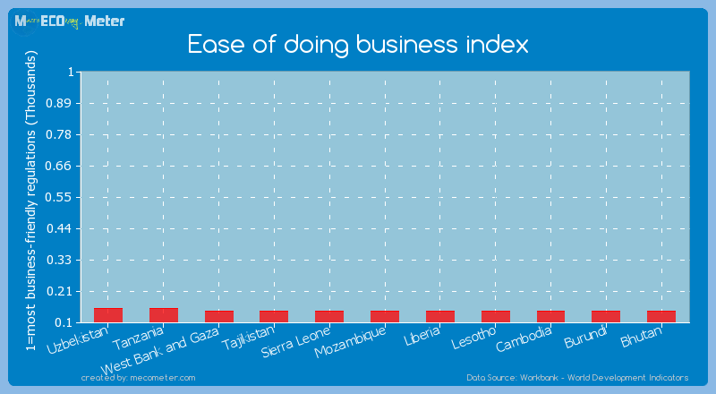 Ease of doing business index of Bhutan