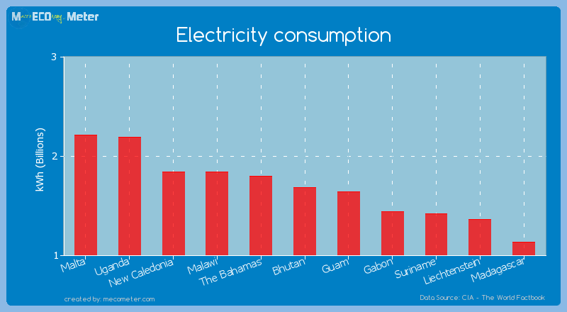 Electricity consumption of Bhutan