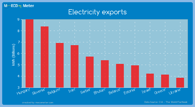 Electricity exports of Bhutan