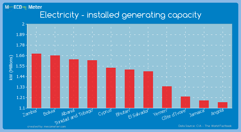 Electricity - installed generating capacity of Bhutan