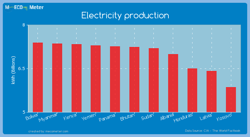 Electricity production of Bhutan