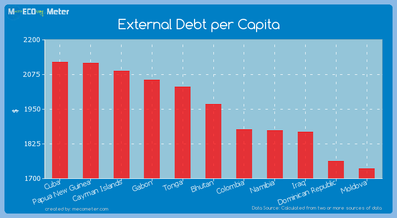 External Debt per Capita of Bhutan