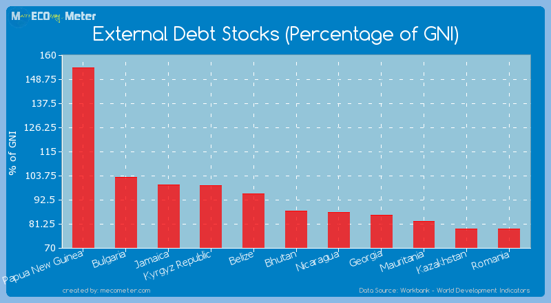 External Debt Stocks (Percentage of GNI) of Bhutan