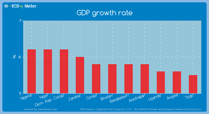 GDP growth rate of Bhutan