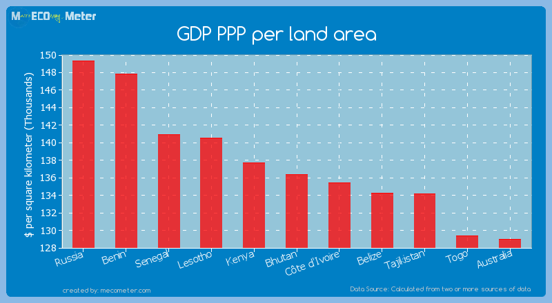 GDP PPP per land area of Bhutan
