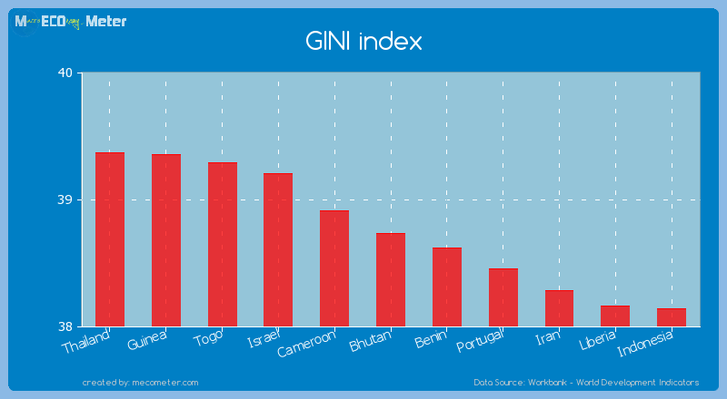 GINI index of Bhutan