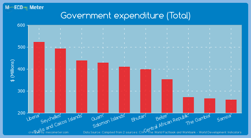 Government expenditure (Total) of Bhutan