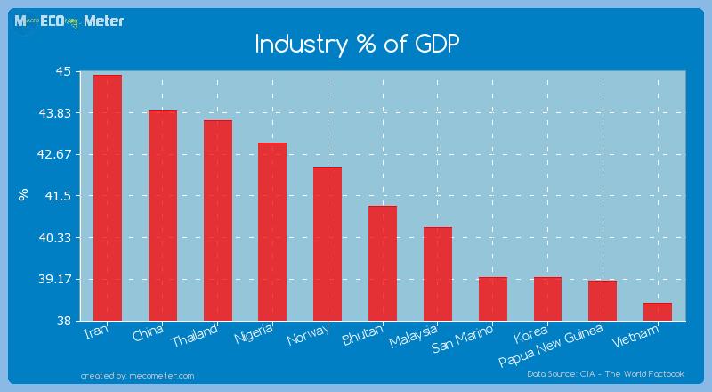 Industry % of GDP of Bhutan
