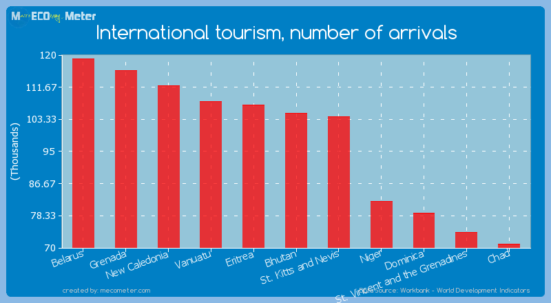 International tourism, number of arrivals of Bhutan