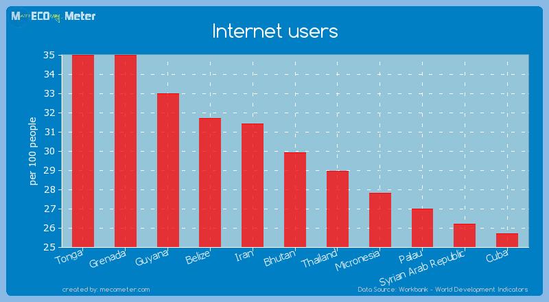 Internet users of Bhutan