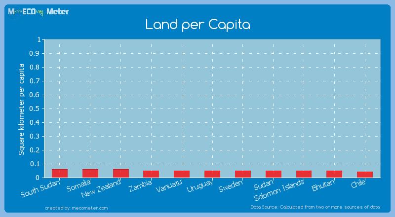 Land per Capita of Bhutan
